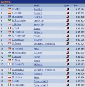 Qualificação GP China - Classificações